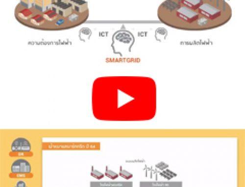 ระบบโครงข่ายไฟฟ้าอัจฉริยะ Smartgrid