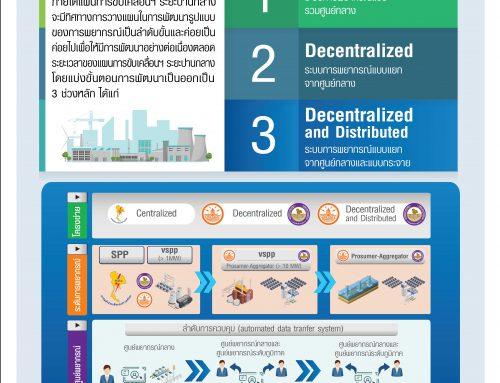ภาพรวมทิศทางการพัฒนาเสาหลักที่ 2 RE Forecast ในประเทศไทย