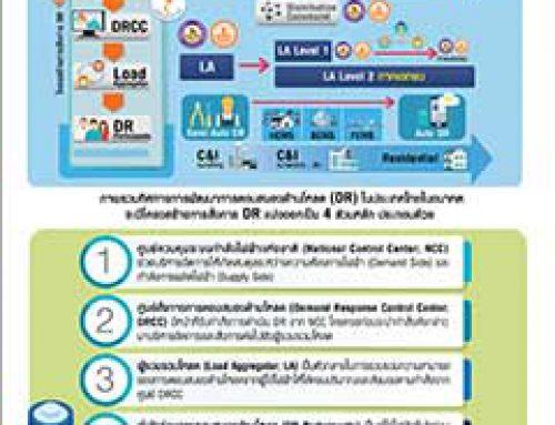 ภาพรวมทิศทางการพัฒนาเสาหลักที่ 1 DR & EMS ในประเทศไทย