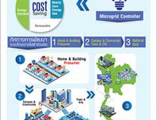 ภาพรวมทิศทางการพัฒนาเสาหลักที่ 3 Microgrid & Prosumer ในประเทศไทย