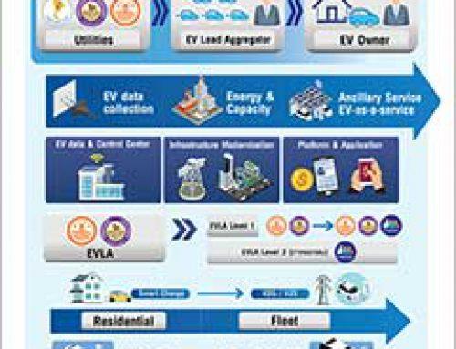 ภาพรวมทิศทางการพัฒนาเสาหลักที่ 5 EV Integation ในประเทศไทย